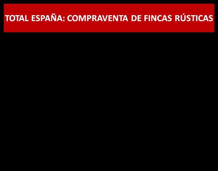 VENTA de FINCAS RUSTICAS